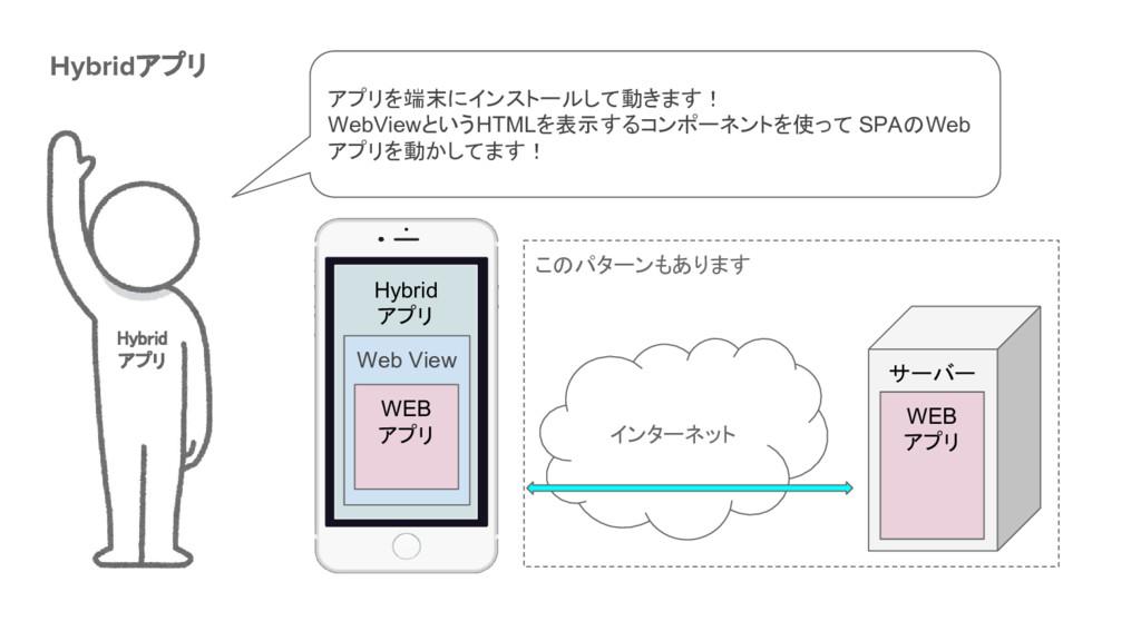 このパターンもあります Hybrid アプリ Hybridアプリ Hybrid アプリ アプリ...