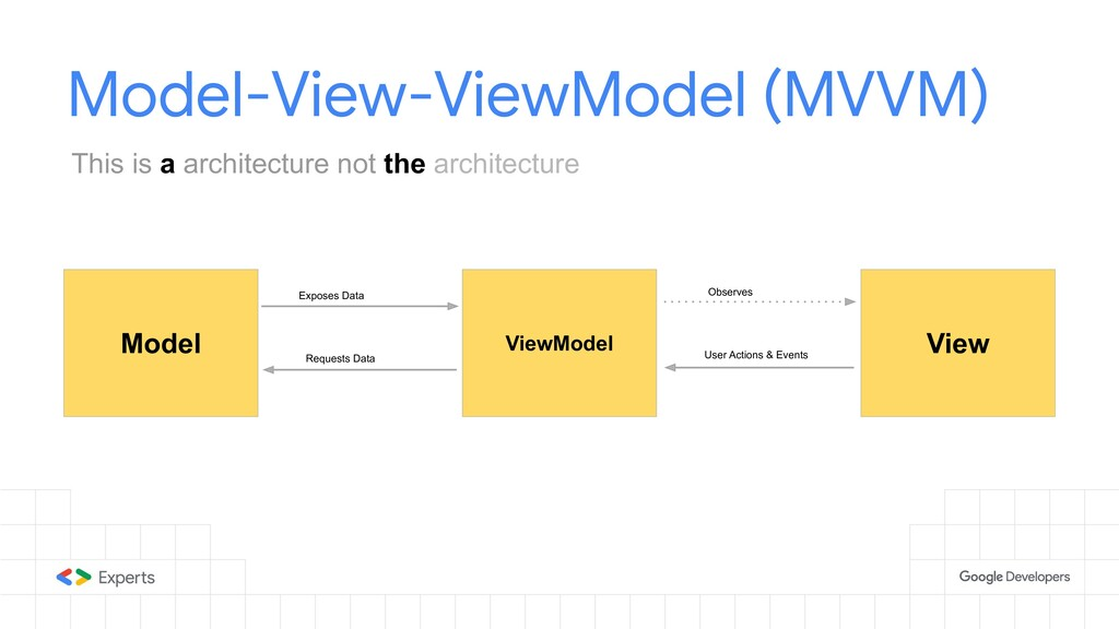 Model-View-ViewModel (MVVM) Model ViewModel Vie...