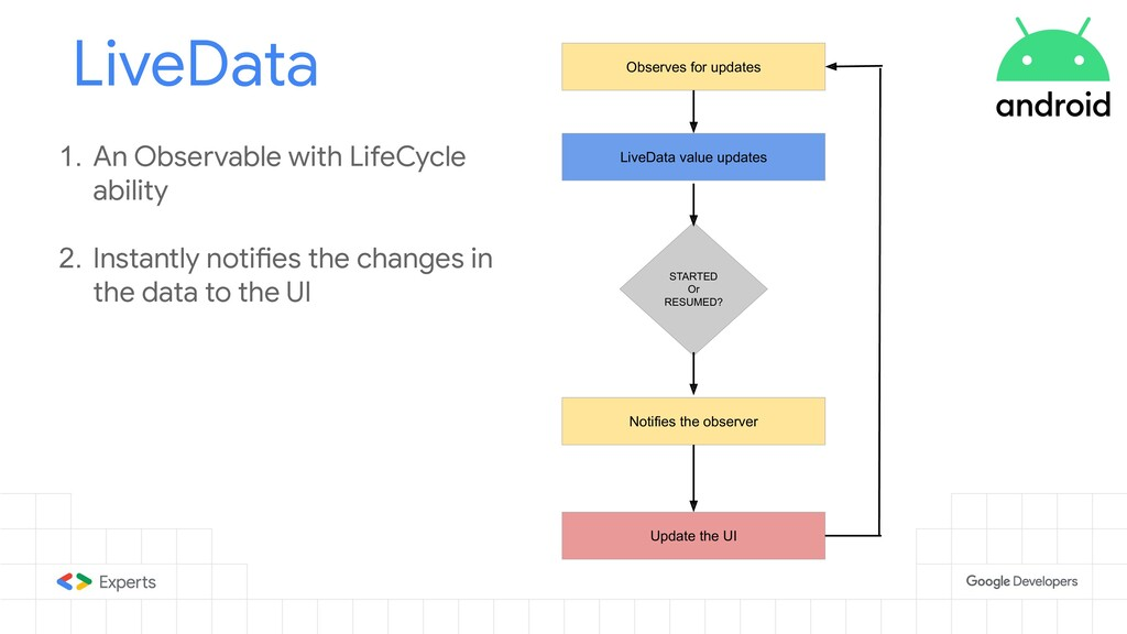 LiveData 1. An Observable with LifeCycle abilit...