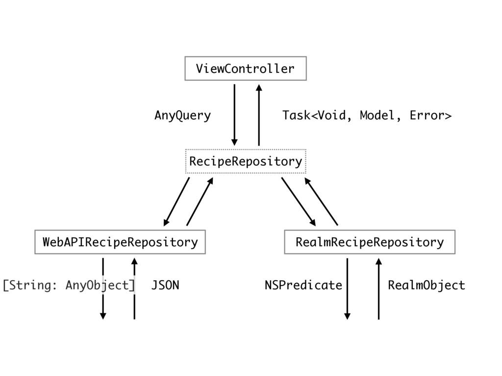 ViewController RecipeRepository WebAPIRecipeRep...
