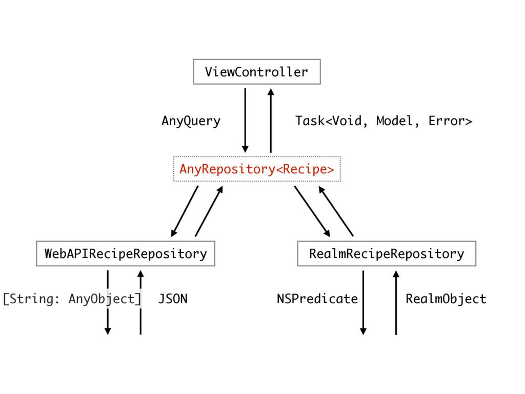 ViewController AnyRepository<Recipe> WebAPIReci...