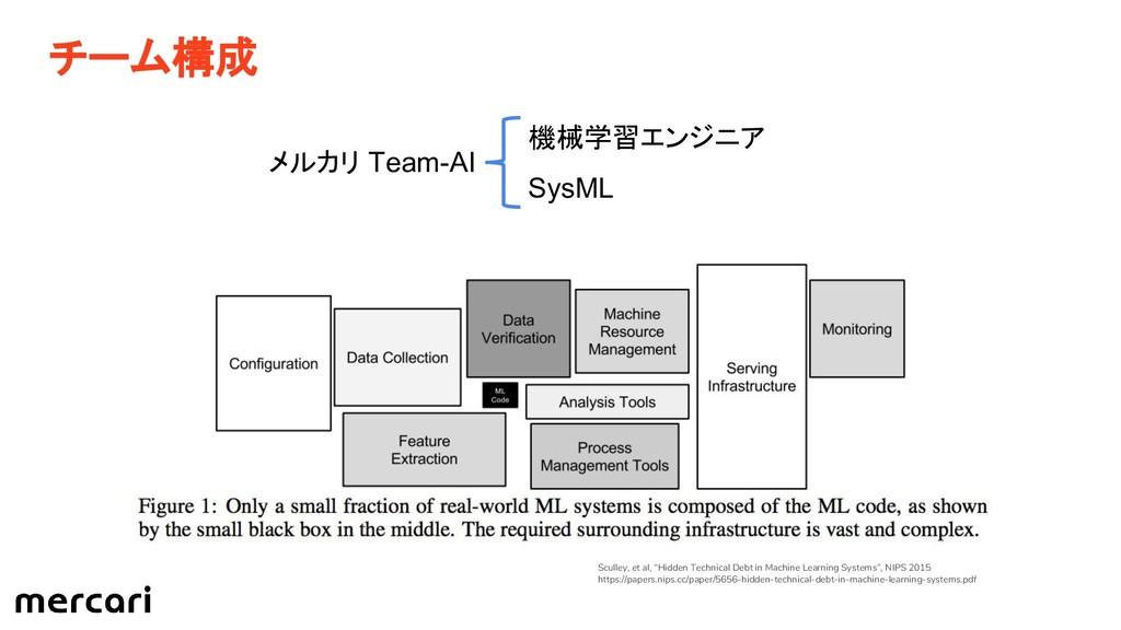 """チーム構成 Sculley, et al, """"Hidden Technical Debt in..."""