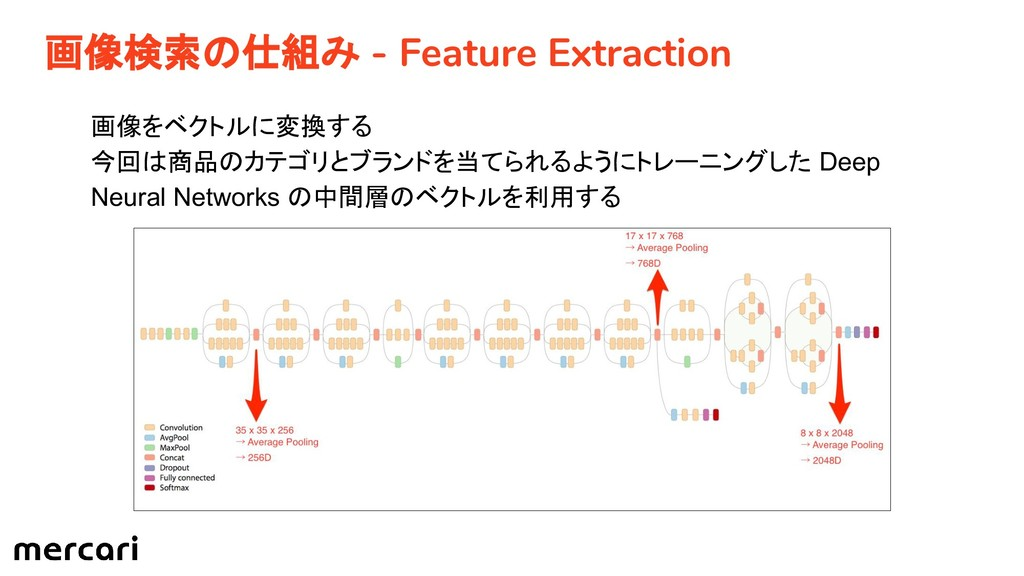 画像検索の仕組み - Feature Extraction 画像をベクトルに変換する 今回は商...