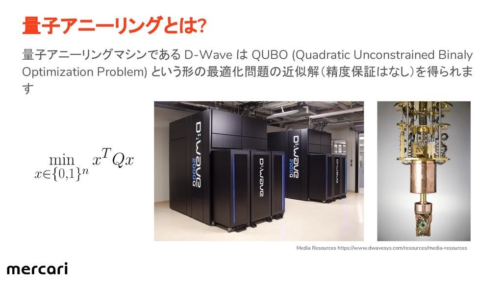 量子アニーリングとは? 量子アニーリングマシンである D-Wave は QUBO (Quadr...