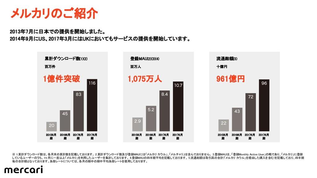 メルカリのご紹介 2013年7月に日本での提供を開始しました。 2014年9月にUS、2017...