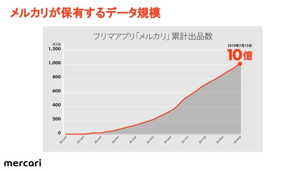 メルカリが保有するデータ規模