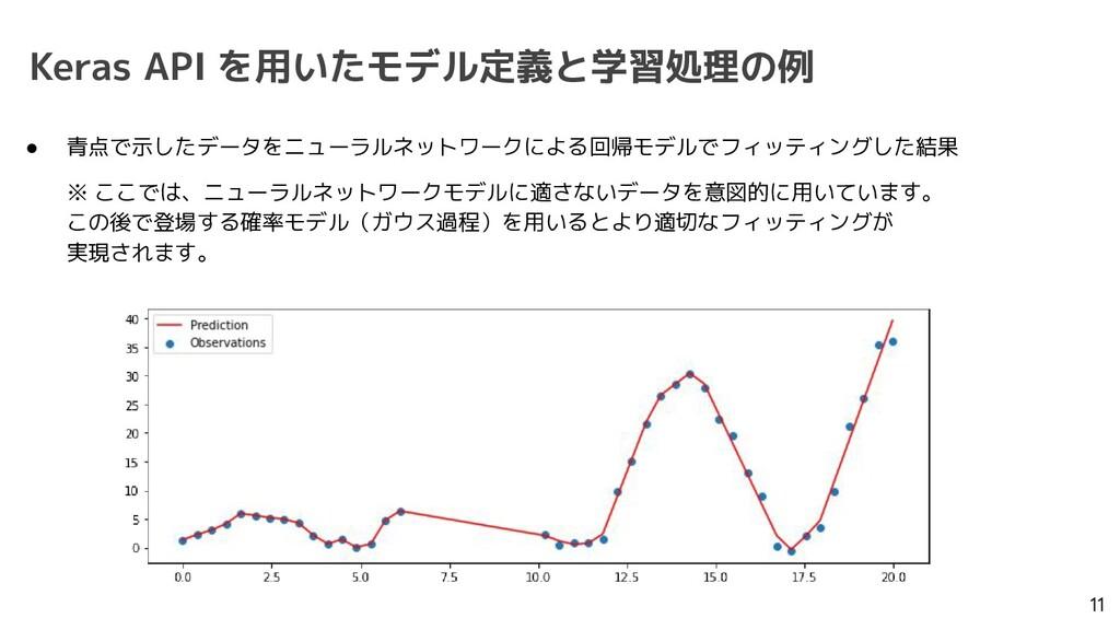 Keras API を用いたモデル定義と学習処理の例 11 ● 青点で示したデータをニューラル...