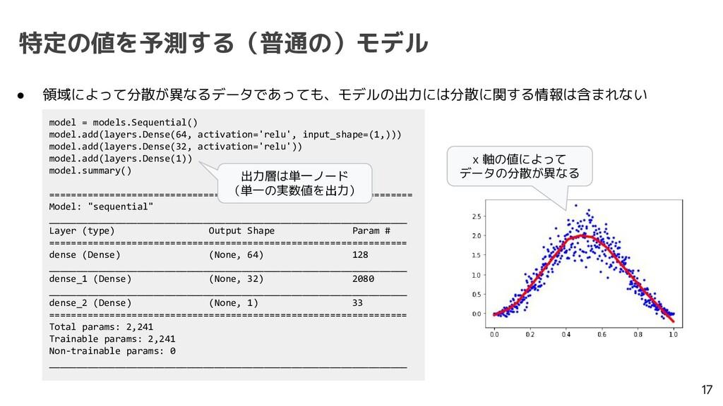 特定の値を予測する(普通の)モデル 17 ● 領域によって分散が異なるデータであっても、モデル...