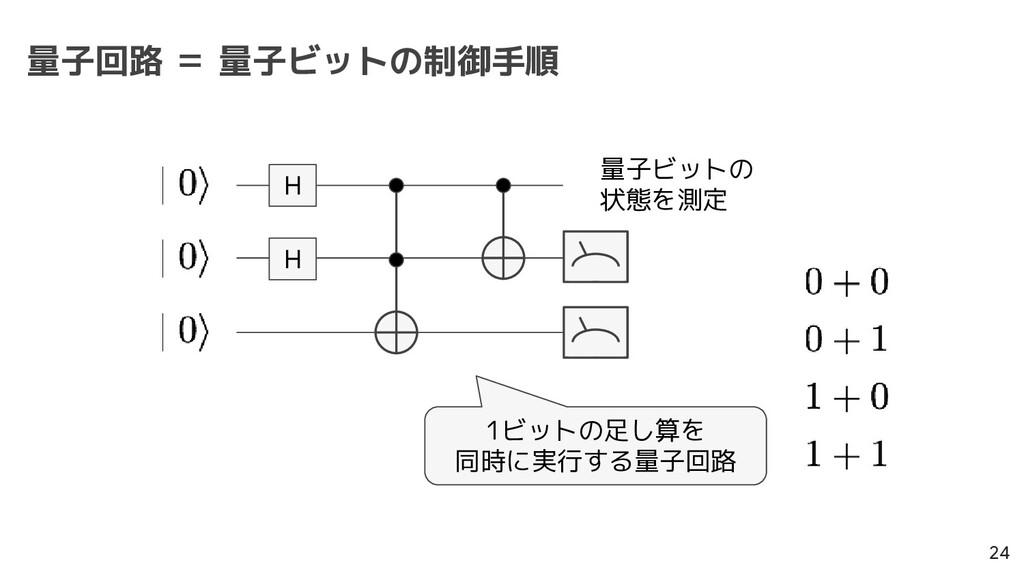 量子回路 = 量子ビットの制御手順 24 量子ビットの 状態を測定 H H 1ビットの足し算を...
