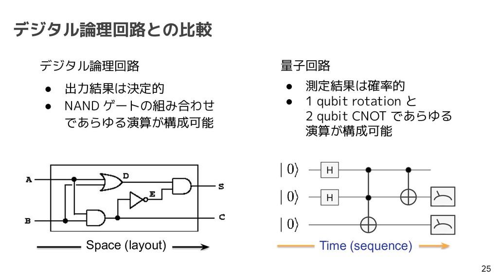 デジタル論理回路との比較 25 Time (sequence) Space (layout) ...