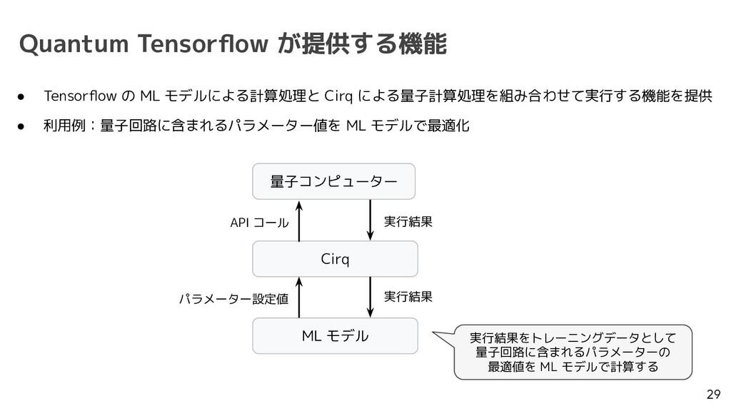Quantum Tensorflow が提供する機能 29 ● Tensorflow の ML モ...