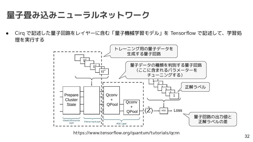 量子畳み込みニューラルネットワーク 32 ● Cirq で記述した量子回路をレイヤーに含む「量...