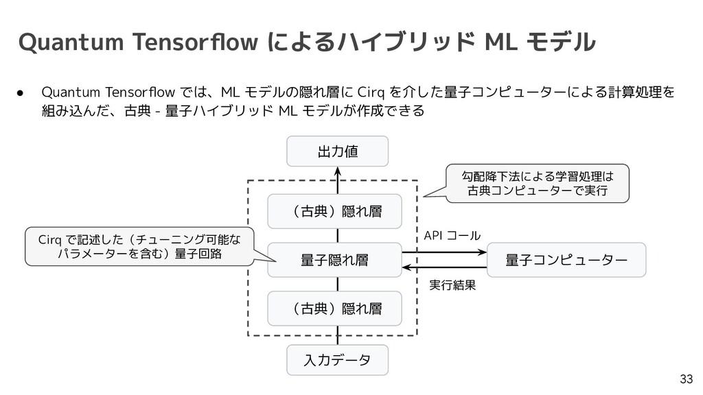 Quantum Tensorflow によるハイブリッド ML モデル 33 ● Quantum...