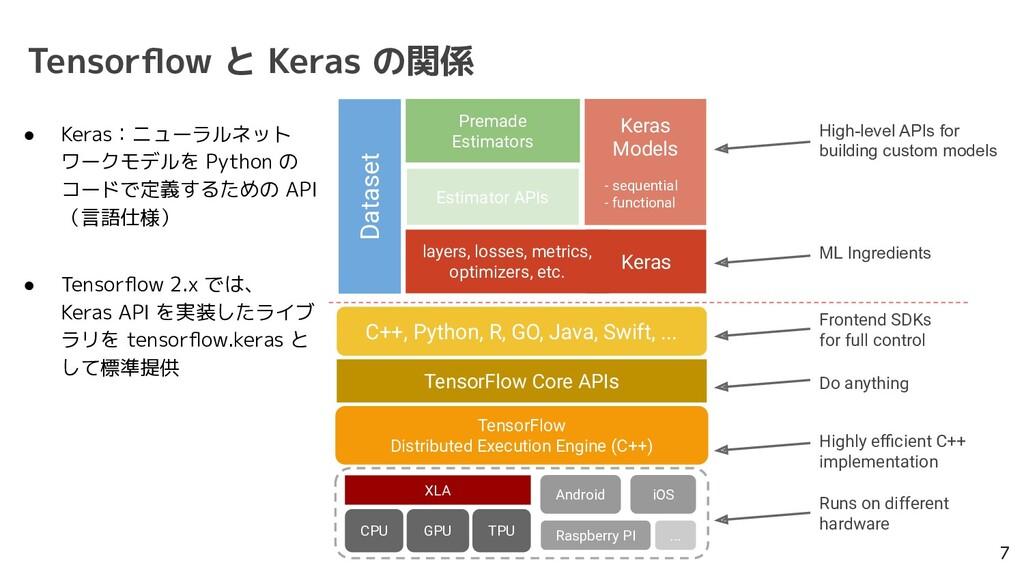 Tensorflow と Keras の関係 7 Keras TensorFlow Distri...
