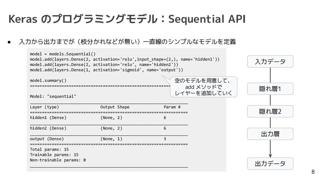 Keras のプログラミングモデル:Sequential API 8 model = mode...