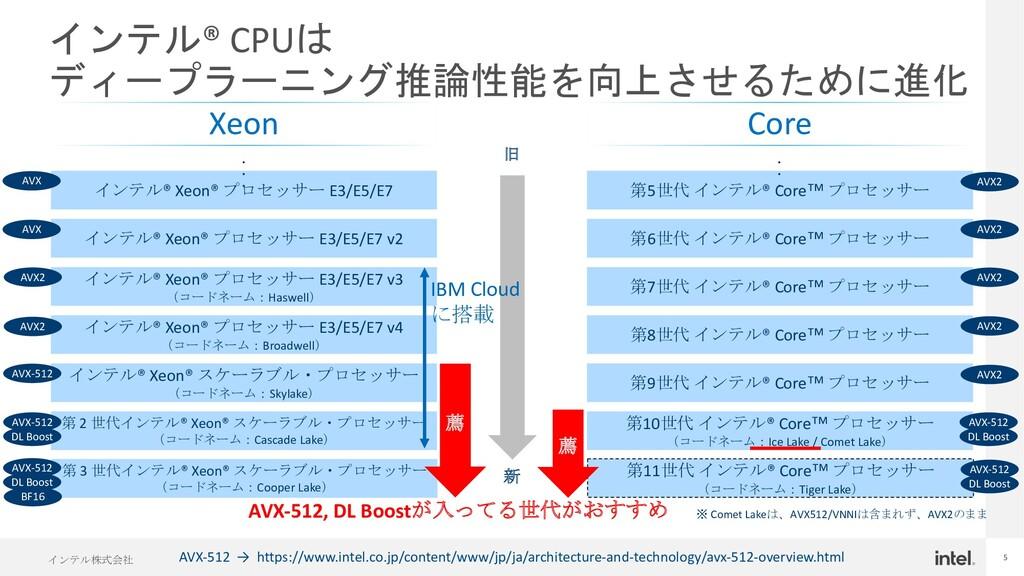 インテル株式会社 5 インテル® CPUは ディープラーニング推論性能を向上させるために進化 ...