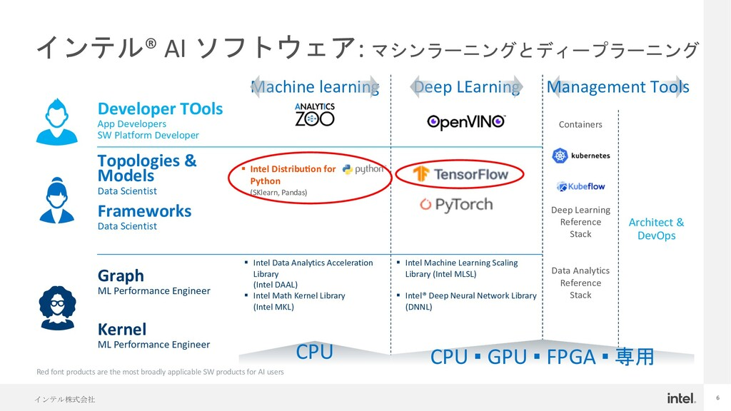 インテル株式会社 6 インテル® AI ソフトウェア: マシンラーニングとディープラーニング ...