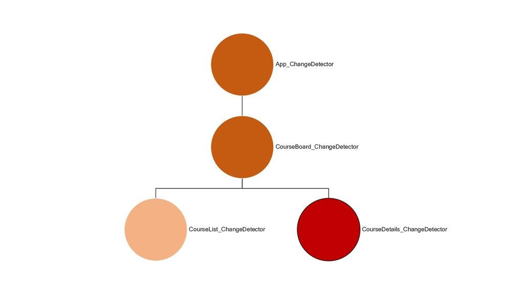 App_ChangeDetector CourseBoard_ChangeDetector C...