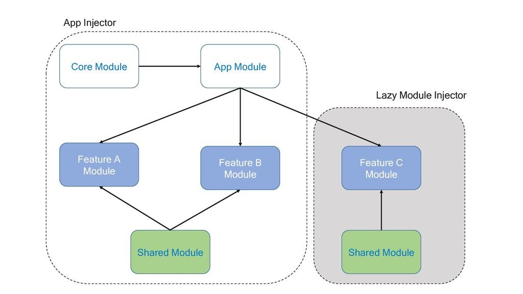 Core Module App Module Feature A Module Feature...