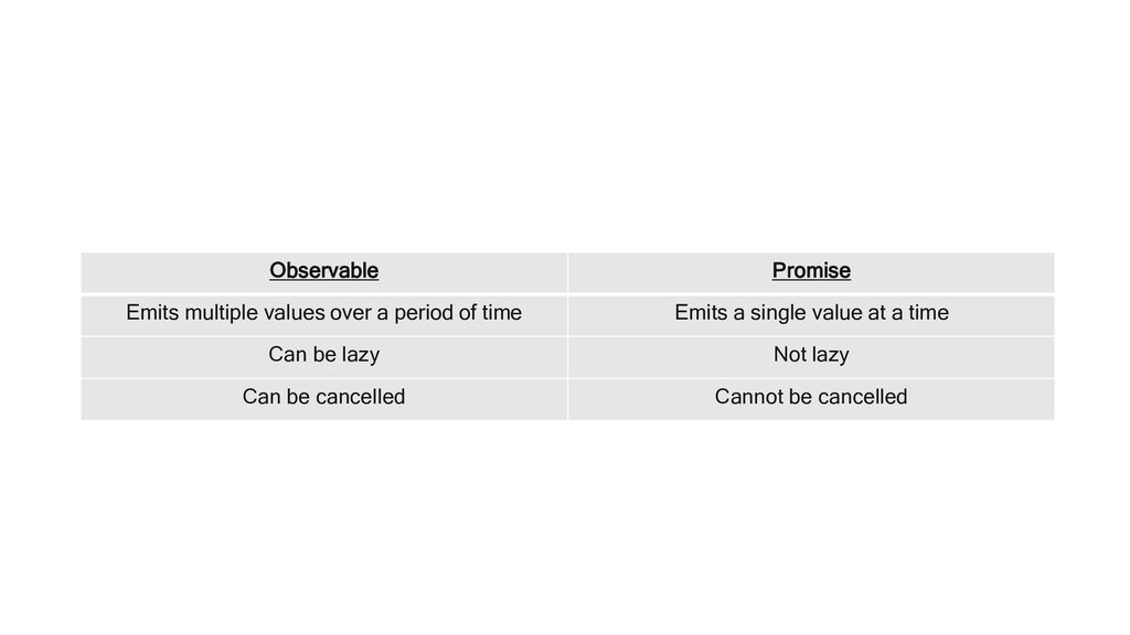 Observable Promise Emits multiple values over a...