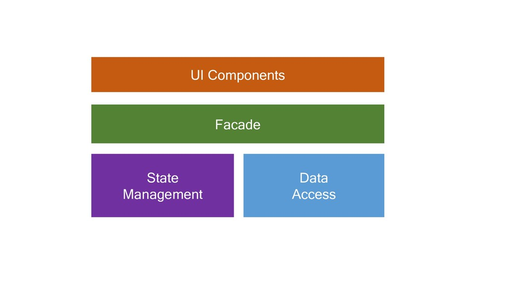 UI Components Facade State Management Data Acce...