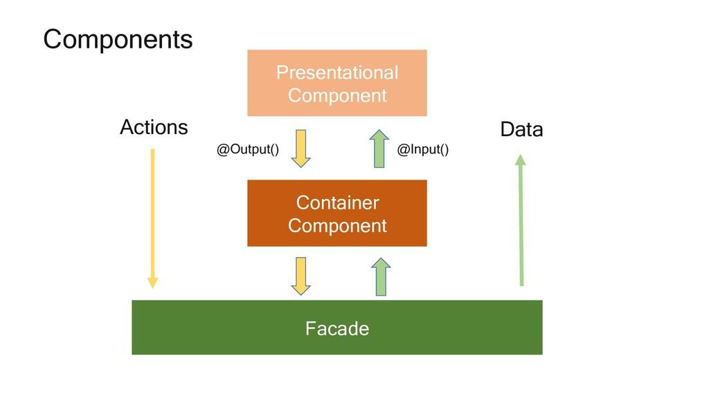 Container Component Facade Presentational Compo...