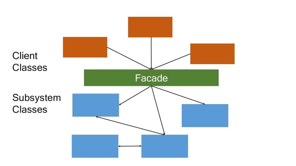 Client Classes Subsystem Classes Facade