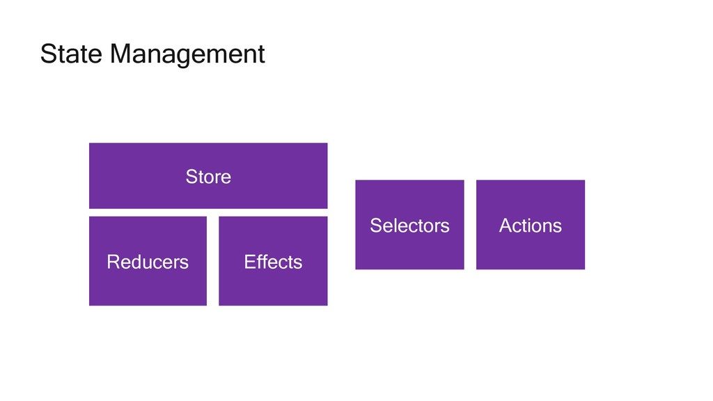 State Management Store Reducers Effects Selecto...