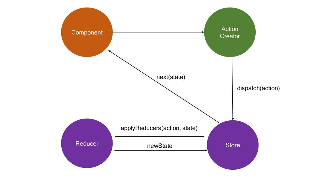 Component Action Creator Store Reducer dispatch...