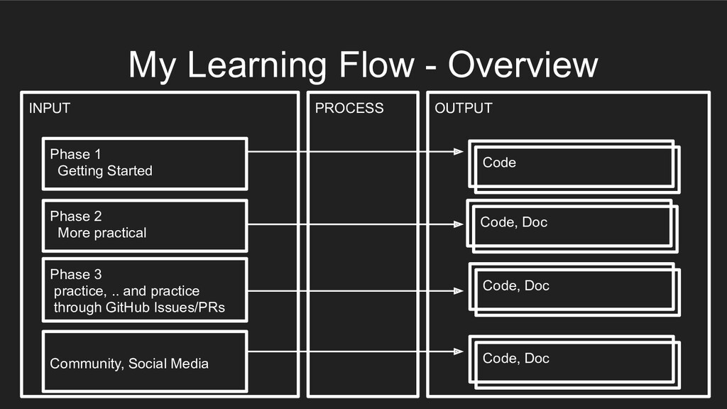 INPUT OUTPUT PROCESS My Learning Flow - Overvie...