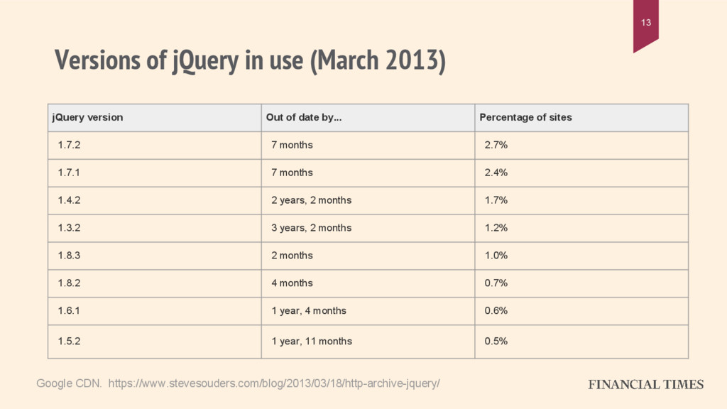 Versions of jQuery in use (March 2013) 13 jQuer...