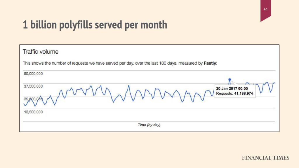1 billion polyfills served per month 41