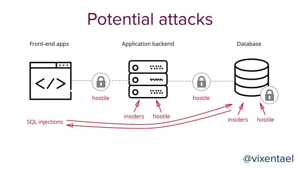 @vixentael Potential attacks