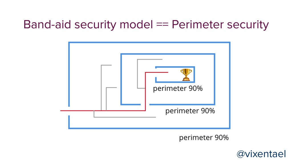 Band-aid security model == Perimeter security  ...