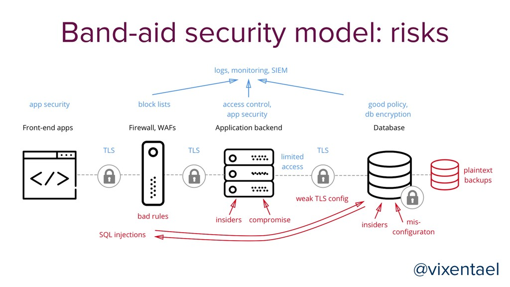 @vixentael Band-aid security model: risks