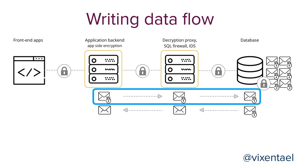 @vixentael Writing data flow