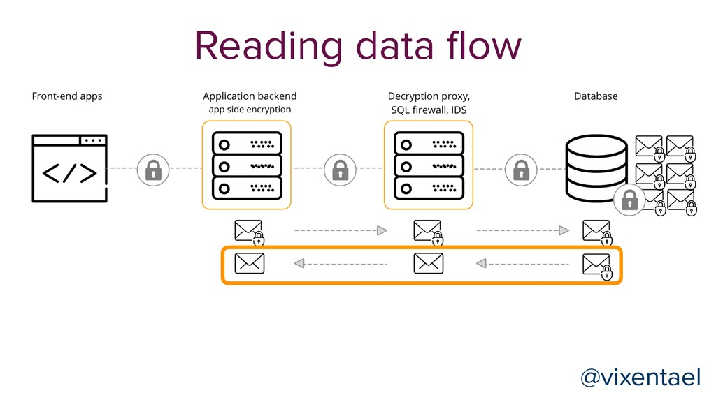 @vixentael Reading data flow