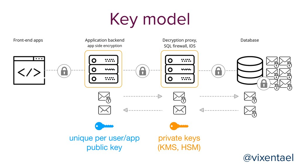 @vixentael Key model unique per user/app public...