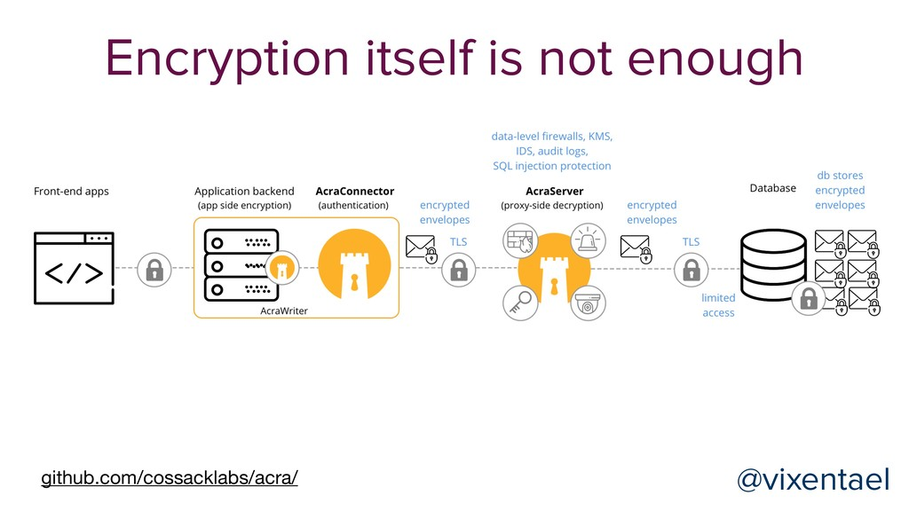 @vixentael Encryption itself is not enough gith...