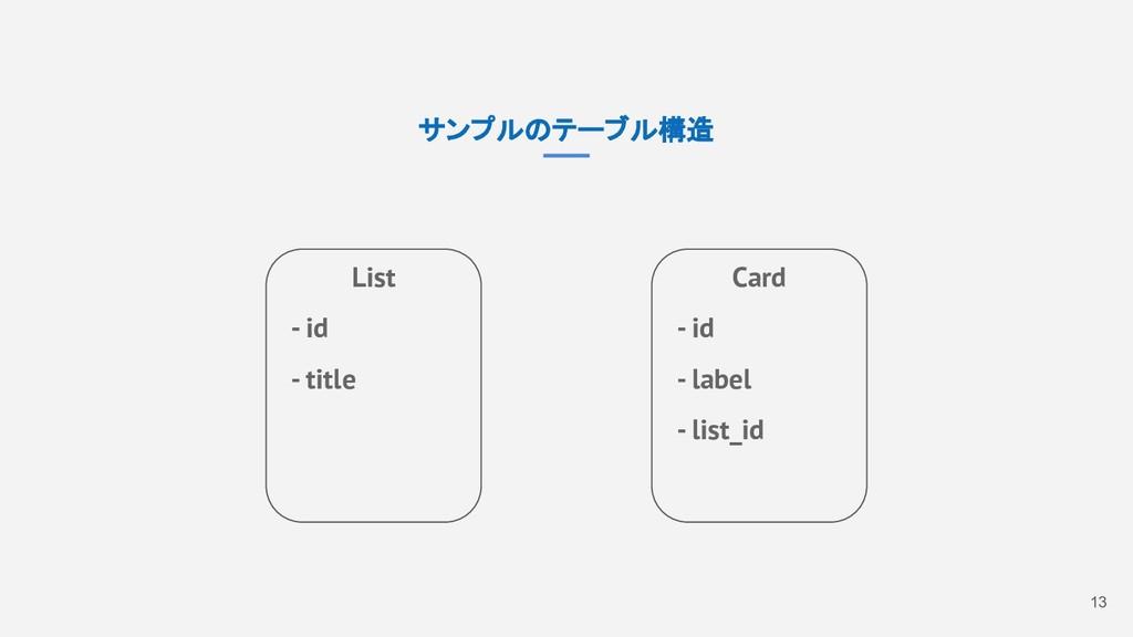 13 サンプルのテーブル構造 List - id - title Card - id - la...