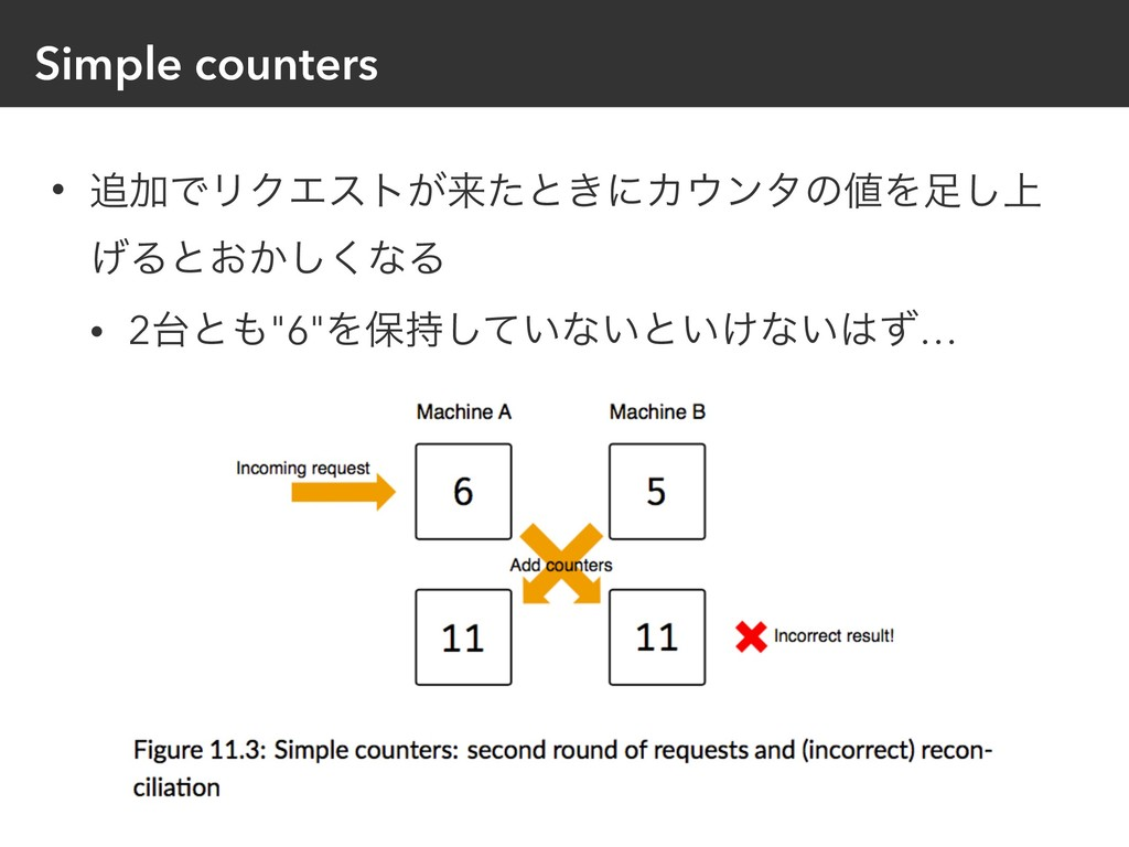 Simple counters • ՃͰϦΫΤετ͕དྷͨͱ͖ʹΧϯλͷΛ্͠ ͛Δͱ͓...