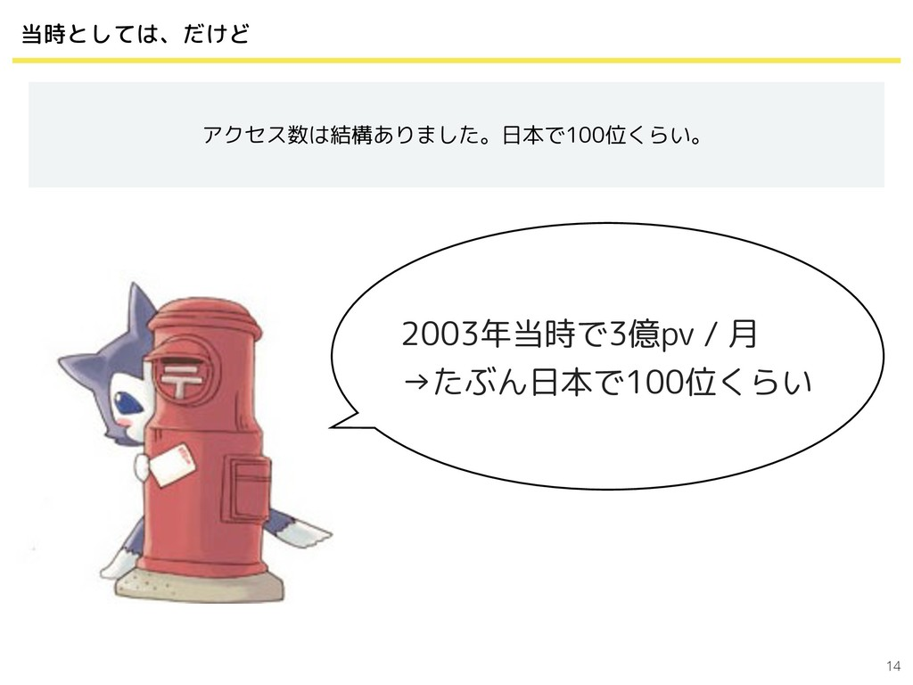 14 当時としては、だけど アクセス数は結構ありました。日本で100位くらい。 2003年当時...