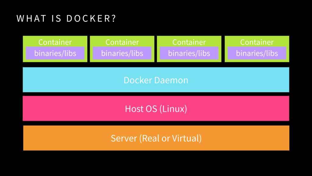 W H AT I S D O C K E R ? Container Host OS (Lin...