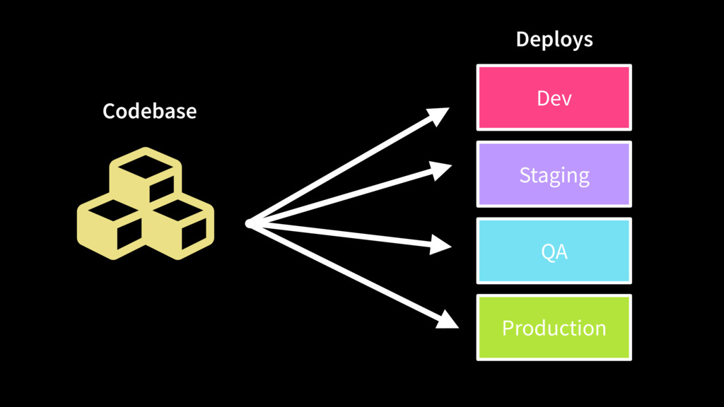 Ƙ Codebase Dev Staging QA Production Deploys
