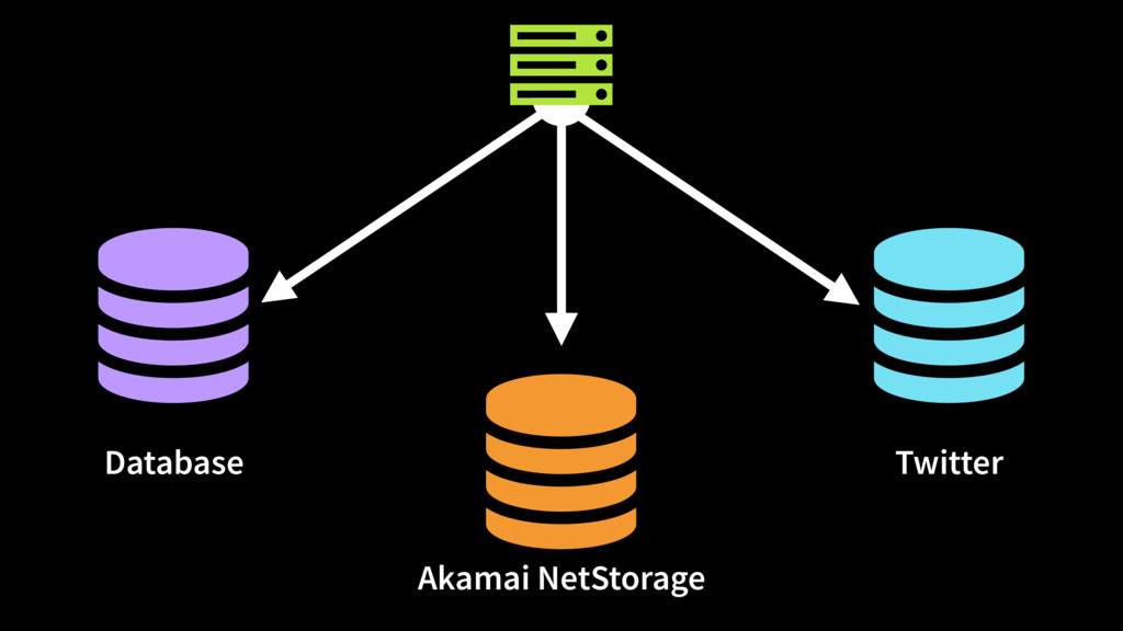    Database Akamai NetStorage Twitter Ȑ