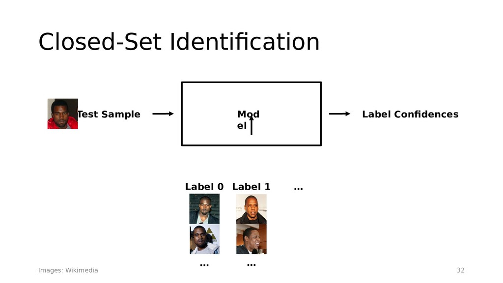 Closed-Set Identifcation 32 Mod el Label Confde...