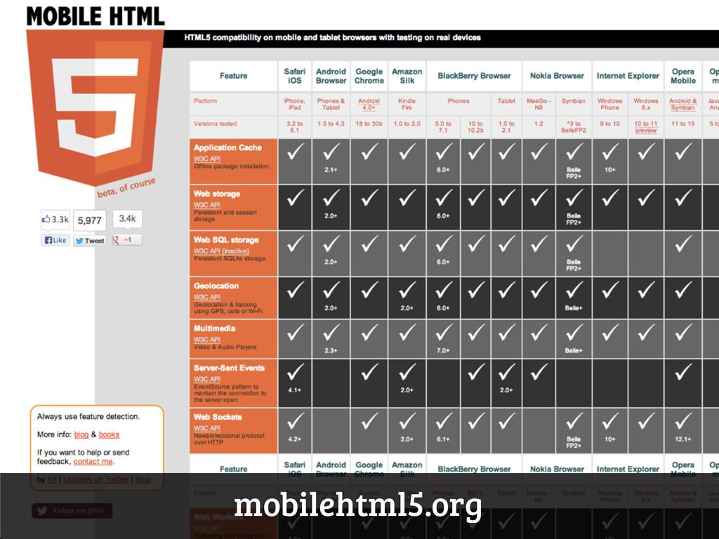 mobilehtml5.org