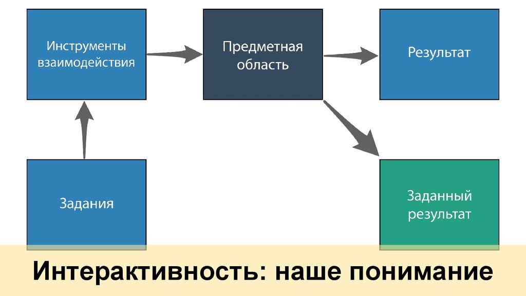 Интерактивность: наше понимание