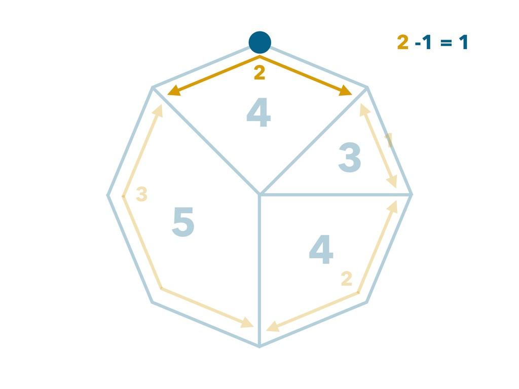 3 5 4 4 1 2 3 2 2 -1 = 1