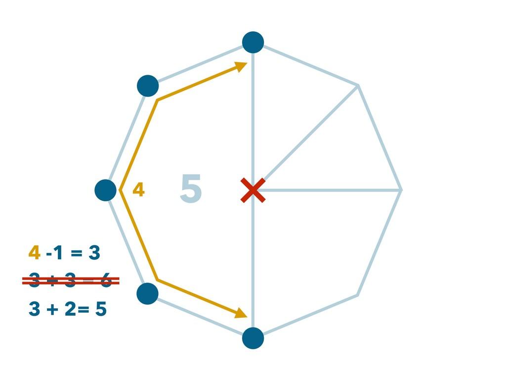 5 4 4 -1 = 3 3 + 3 = 6 3 + 2= 5